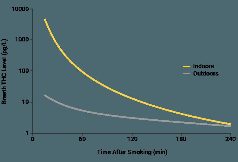 environment graph 800