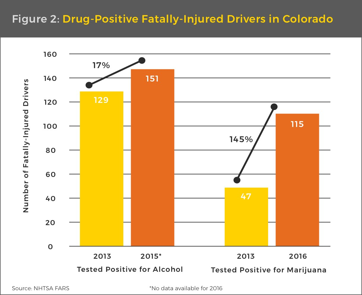 deaths in Colorado from driving while high