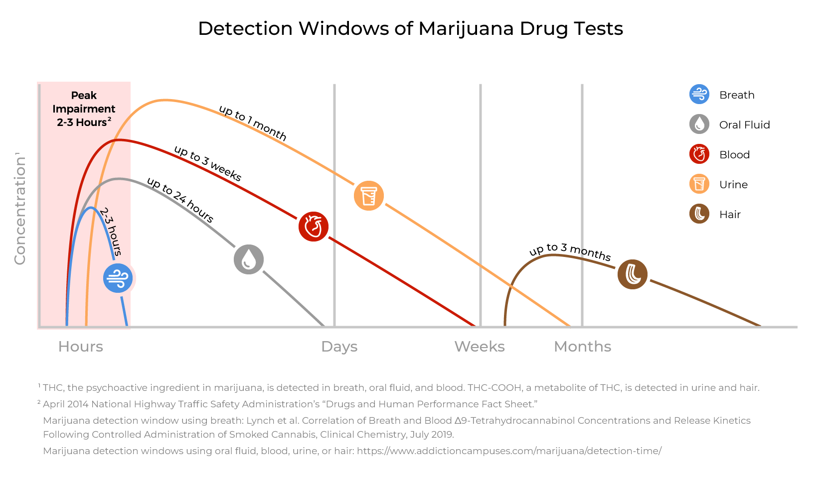 How-long-can-marijuana-be-detected-in-drug-tests_-Hound-Labs-10-8-19_WhiteBG